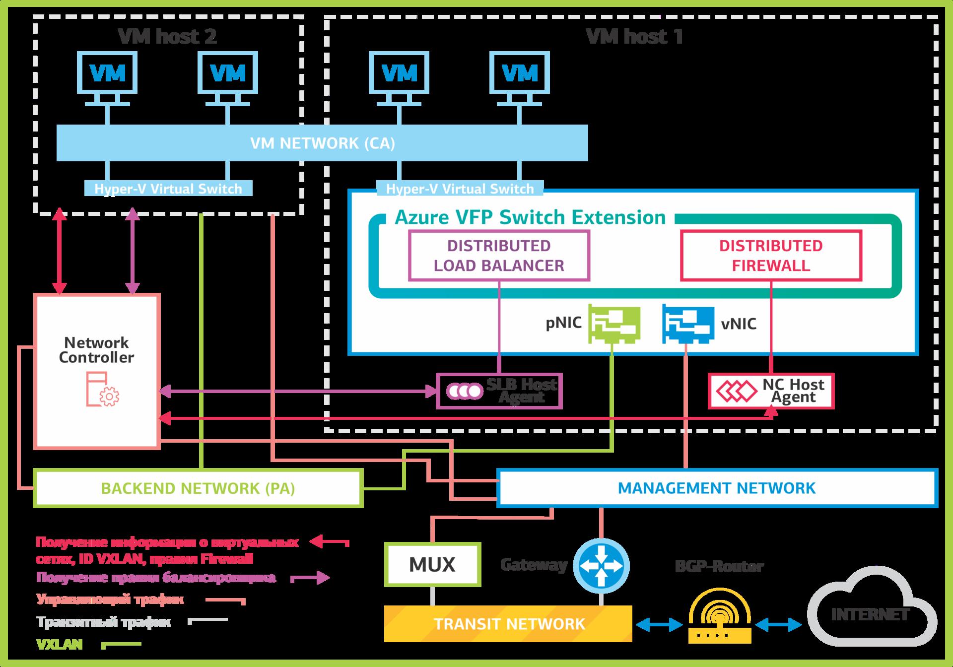 Создания интернет - сайтов серверы сетевые экраны сетевое оборудование создание как сделать сайт в виде дневника