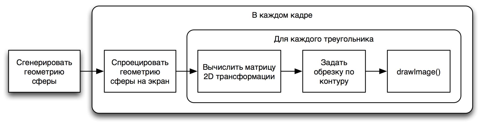 Алгоритм рендеринга на Canvas2D