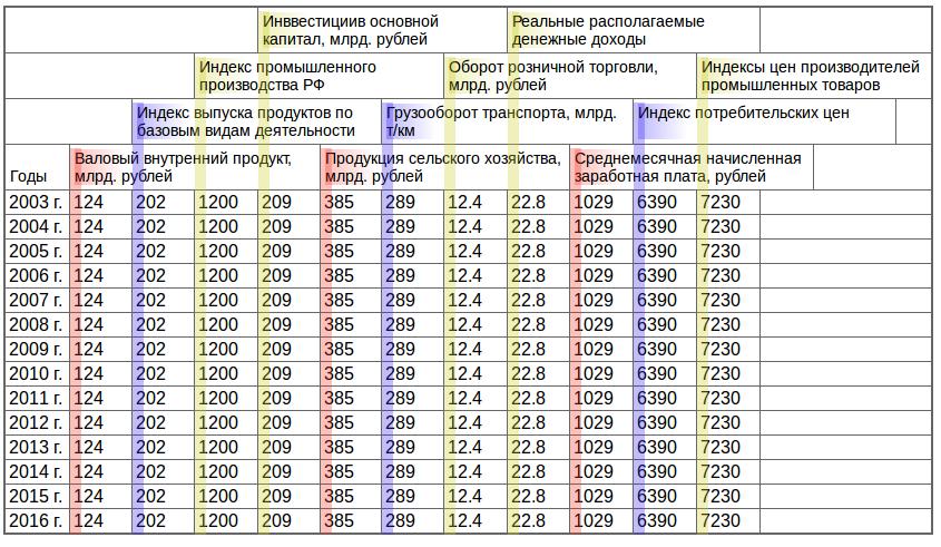 Таблица с горизонтальными заголовками, как ее видит дальтоник