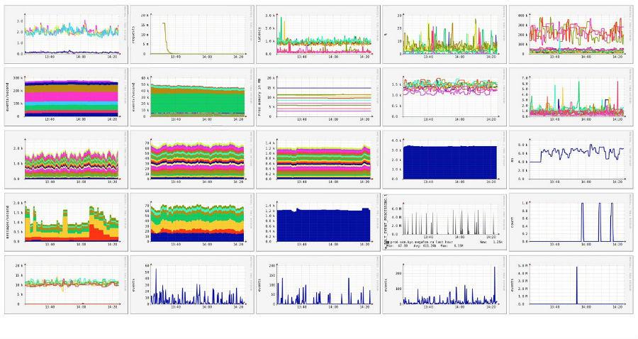 """Big data"" — it is boring?"