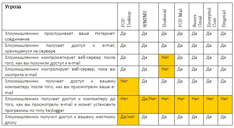 электронная почта рейтинг - фото 4