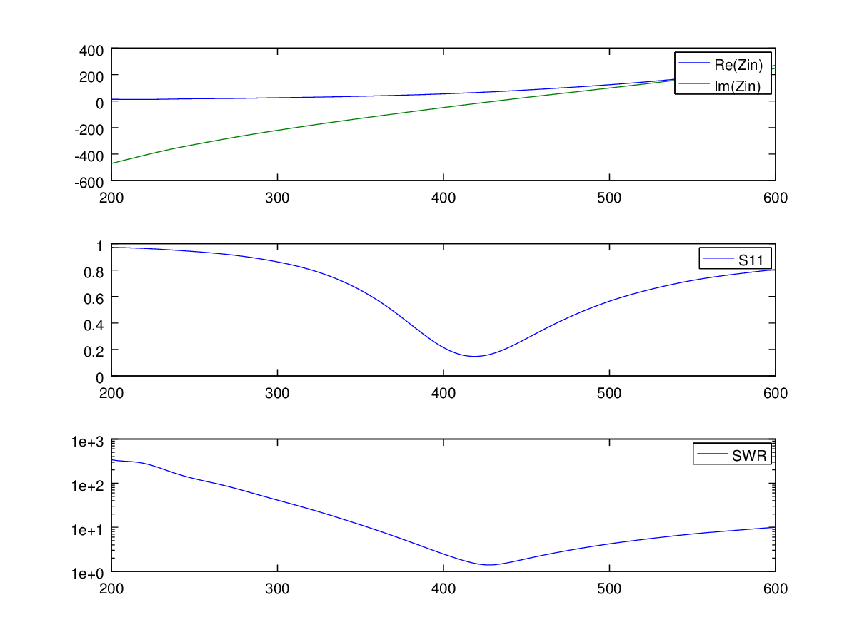 Modeling of the dipolar antenna in openEMS