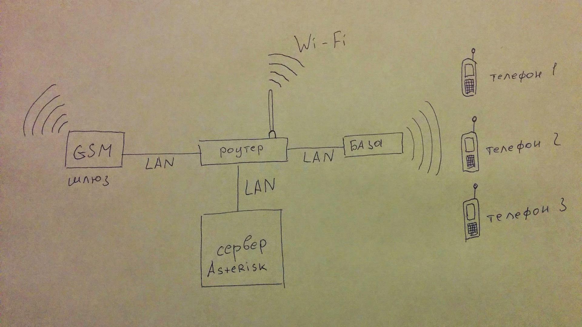 схема телефонии