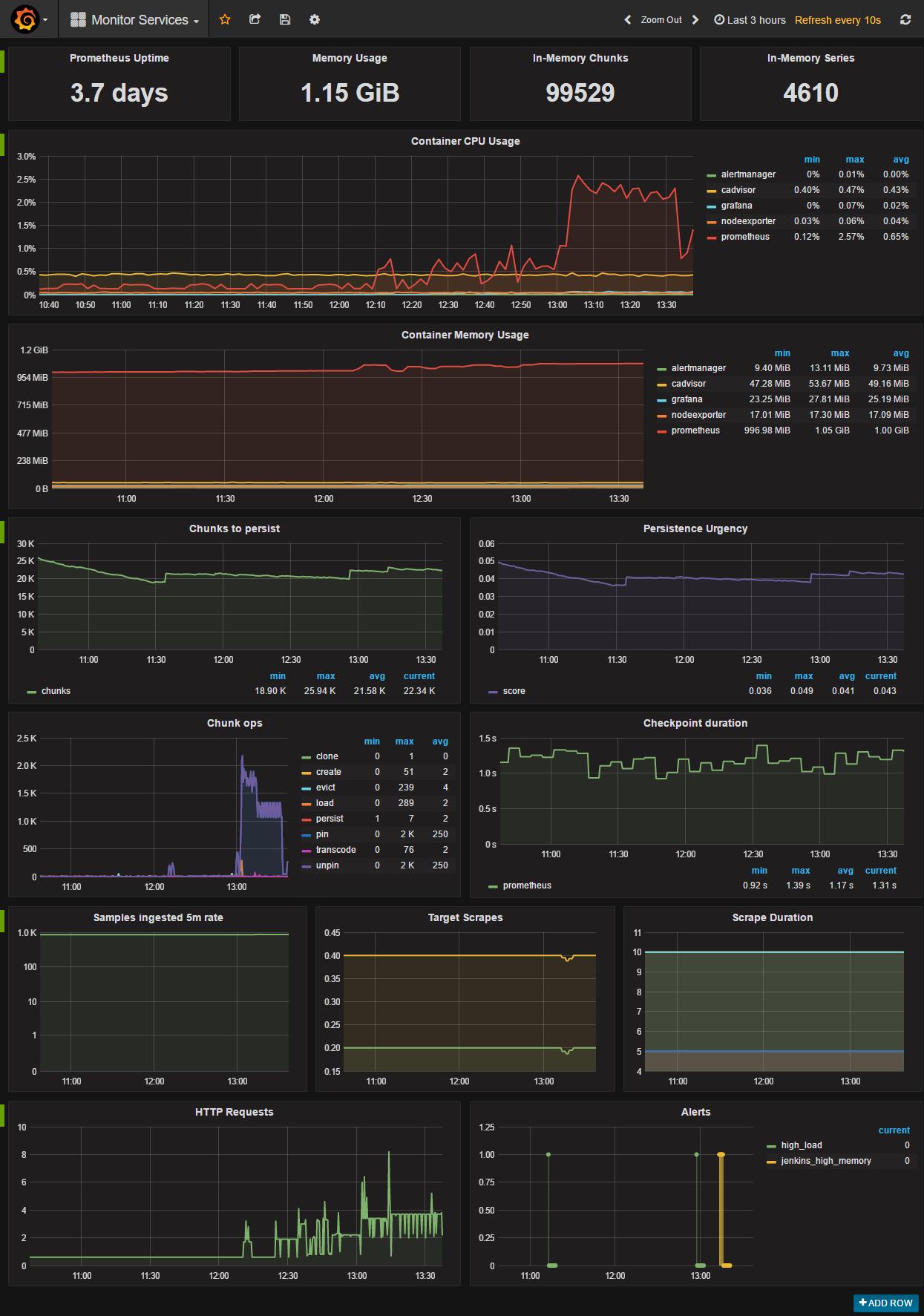 Панель управління моніторинговими сервісами