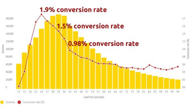 Конверсия падает в 2,5 раза при замедлении сайта вдвое