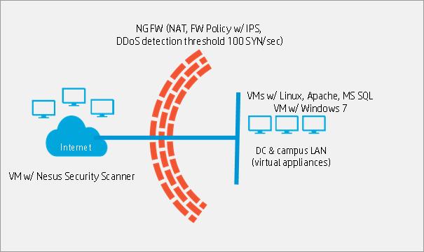 NGFW. Часть 3 – Демонстрация защиты от DDoS