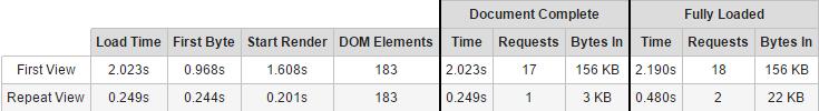 Стандартная оптимизация WordPress по версии WebPageTest