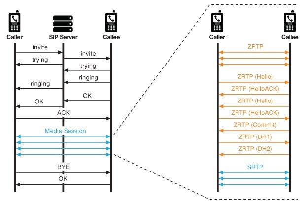 голоса по IP-сетям (VoIP).