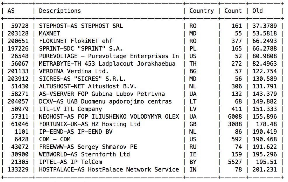 Распределение доменов по хостингам программы для доса серверов css v34