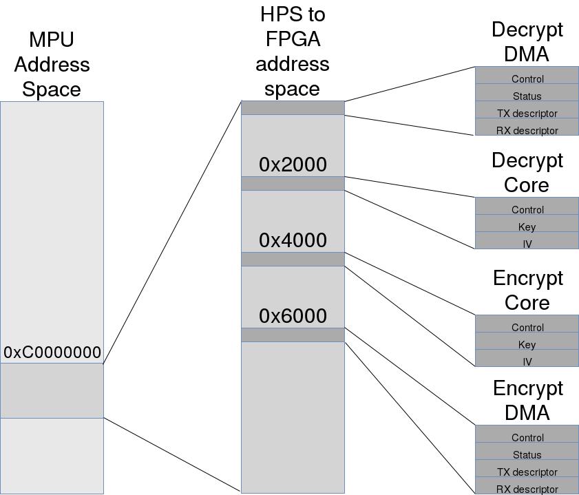 Контрольно-статусные регистры ускорителя шифрования в FPGA