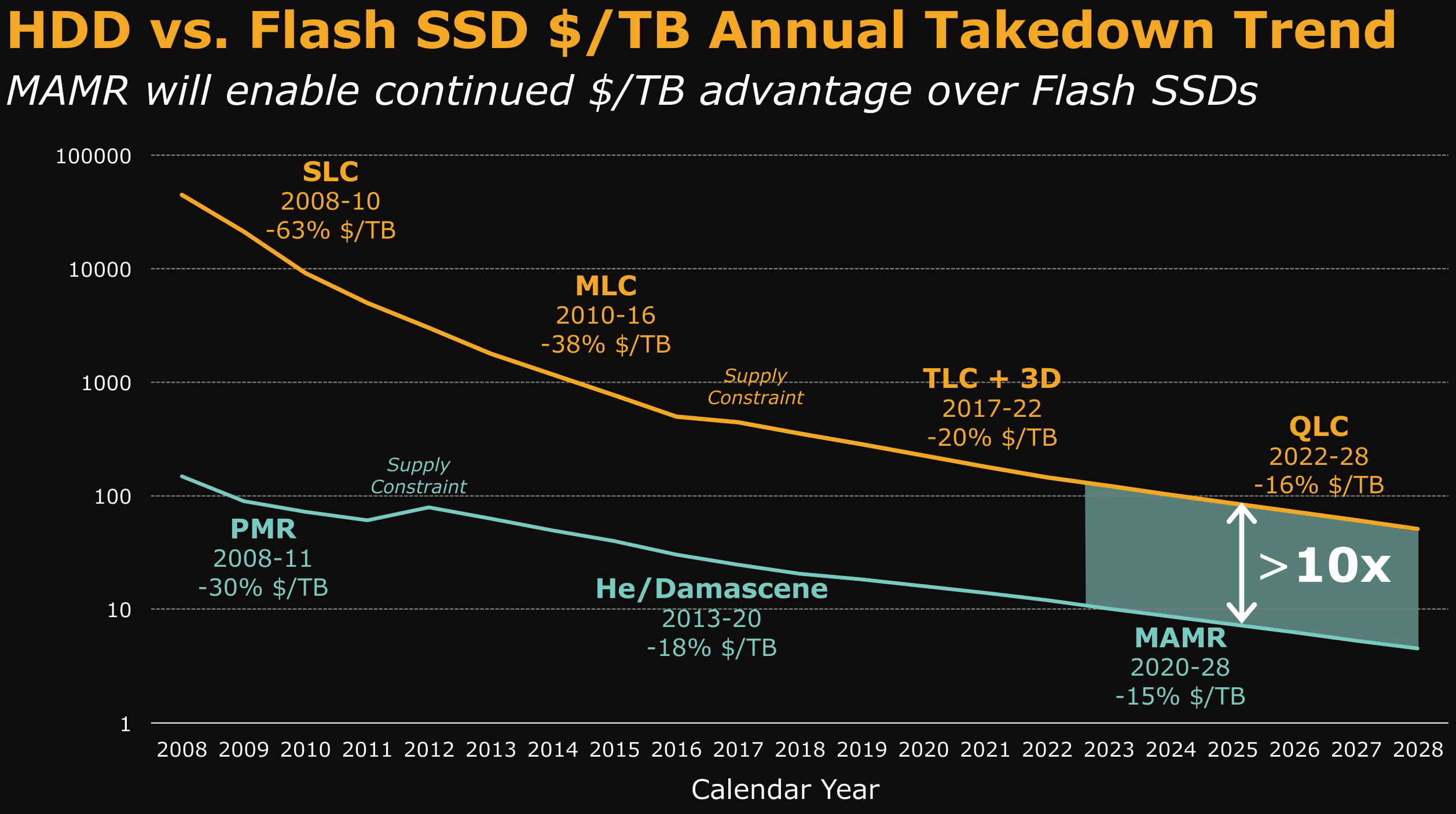 HDD vs Flash SSD USD per terabyte Annual Takedown Trend