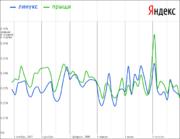 Вот так Линукс коррелирует с прыщами.