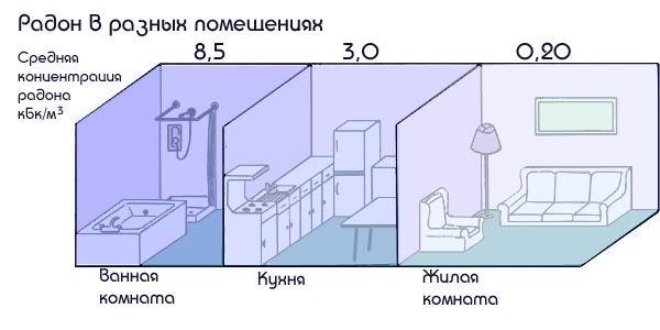 Концентрация радона в квартире
