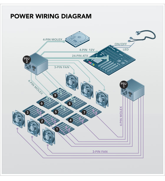 Диаграмма разводки питания сервера