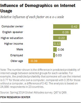 influence of demogaphic factors on the