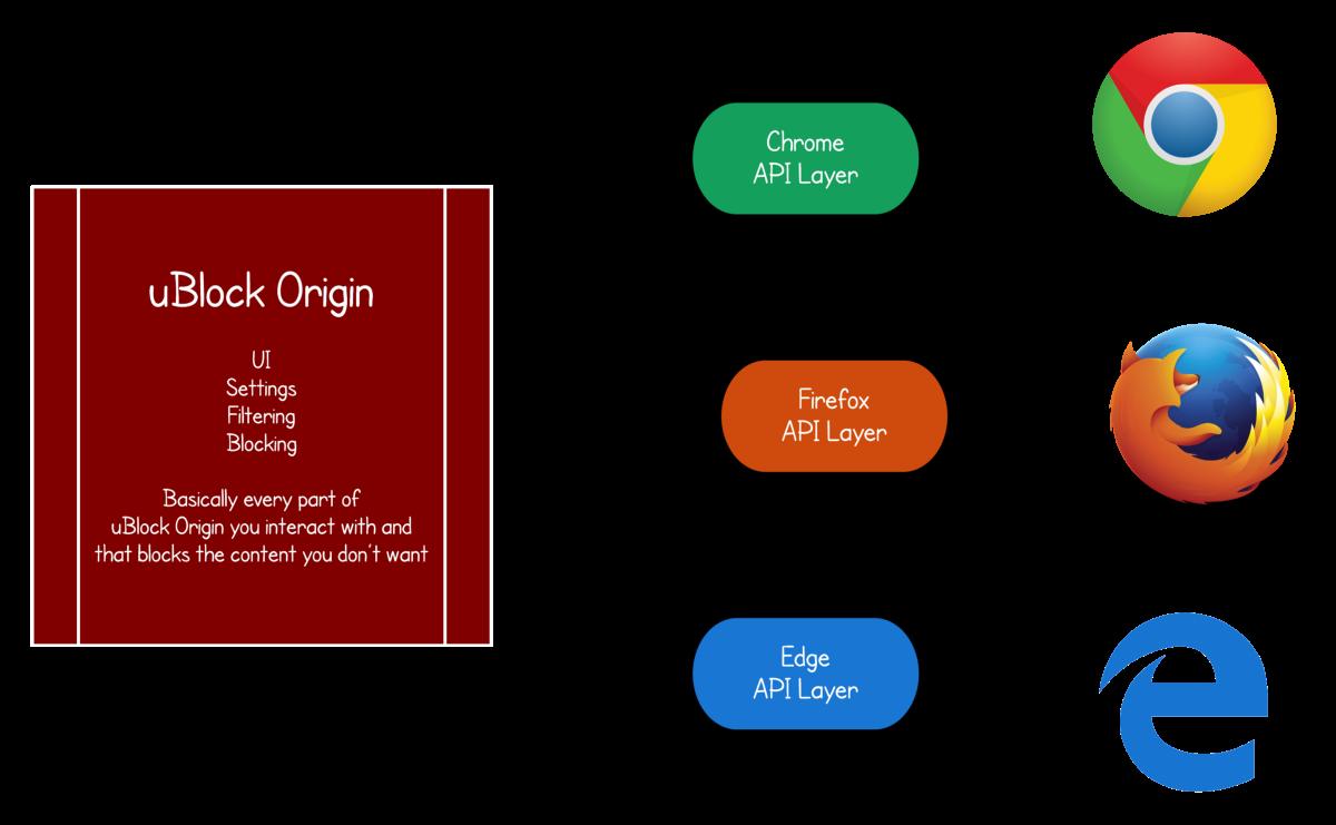 Расширение uBlock Origin вышло на Microsoft Edge / Geektimes