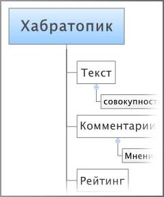Диаграммы связей