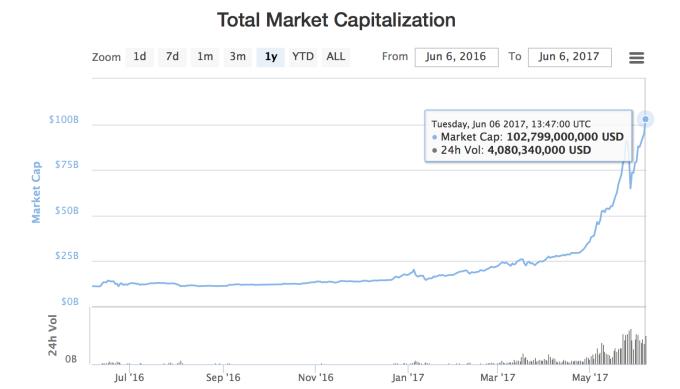 Как играть на бирже биткоинов-1