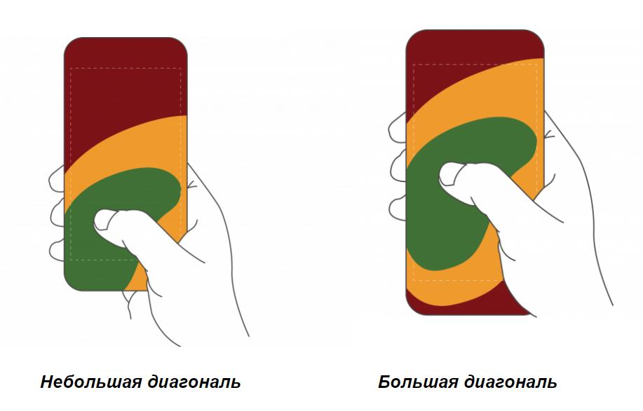 Тренды смартфонов без границ