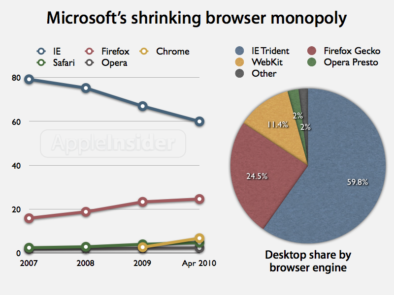 Microsoft's shrinking browser monopoly