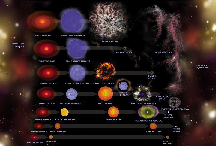 Взрываются ли в конце концов звёзды?