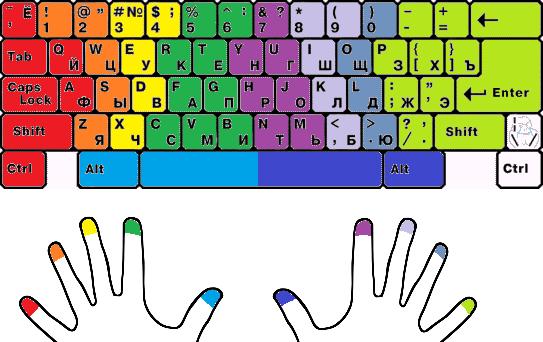 обучение печатать на клавиатуре