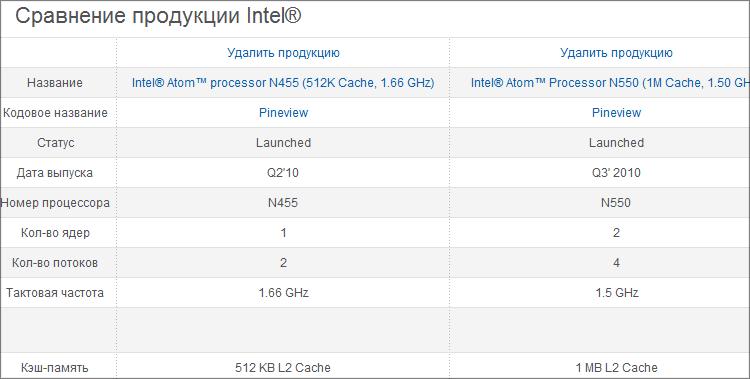 ARK Intel