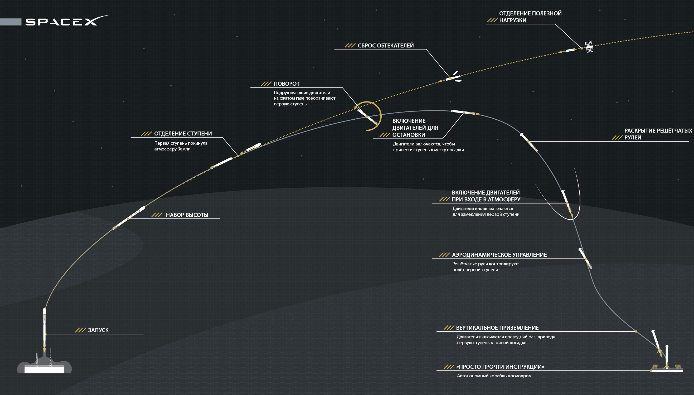 запуск spacex falcon #11