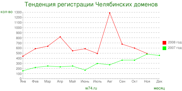 The trend of Chelyabinsk domain registrations