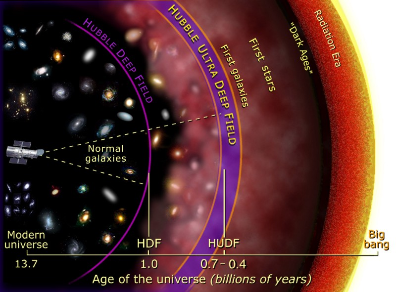 Доказательство существования Вселенной до Большого взрыва