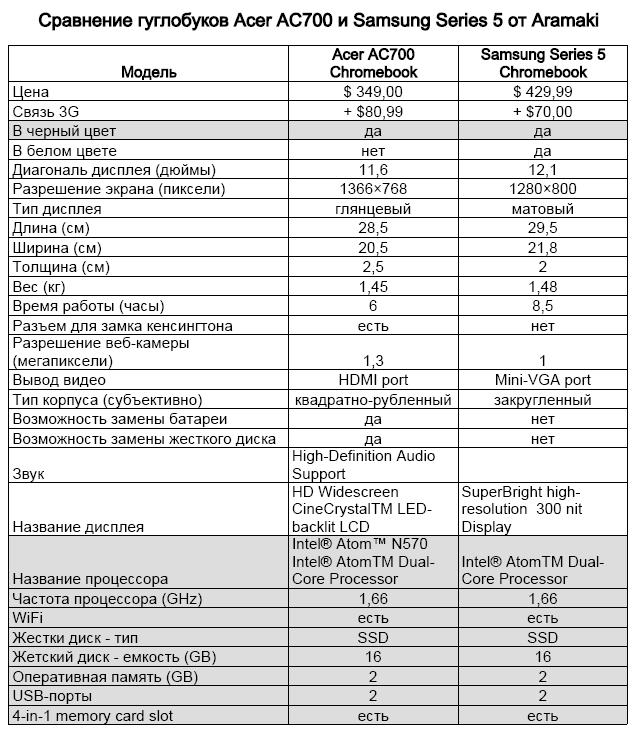 Acer AC700 vs Samsung Series 5 comparison table