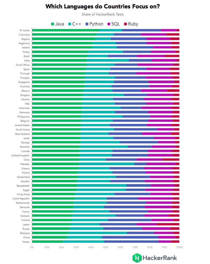 Рейтинг HackerRank: самые лучшие программисты — в Китае, России и Польше