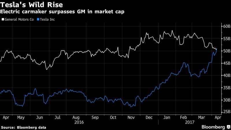 Tesla Inc. стала самым дорогим производителем автомобилей в США
