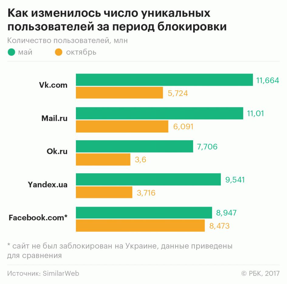 Топ 1000 посещаемых сайтов россии бесплатный хостинг фотографий оригиналов