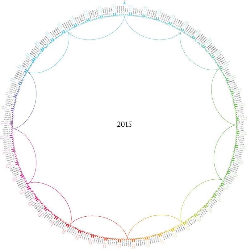 Круглендарь 2015