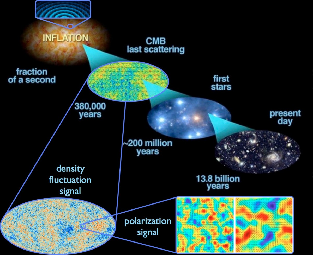 an analysis of two popular theories explaining the creation of the universe New quantum theory could explain the flow of eggs break and stars fizzle out in a universe that seems destined to degrade into a two separate groups.