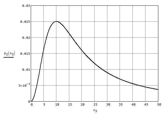 Исследование формулы мощности на экстремумы