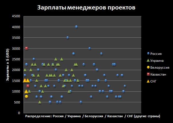 Зарплаты менеджеров проектов: Россия, Украина, Белоруссия, Казахстан, СНГ