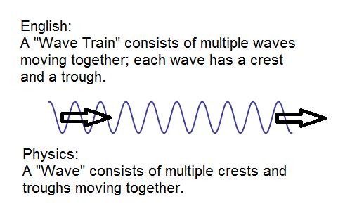 [Перевод] Разбираемся в физике частиц: 3) волны, классический вид
