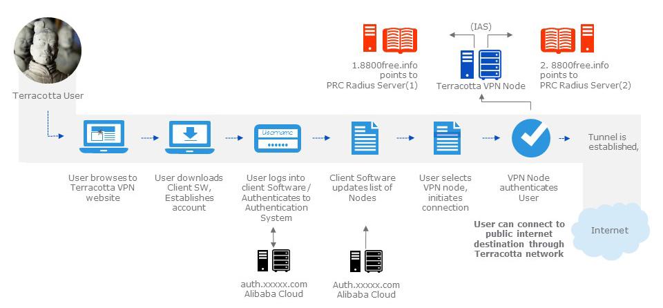 Схема работы сети