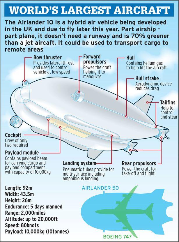 Крупнейший в мире самолёт-дирижабль Airlander 10 впервые покинул ангар