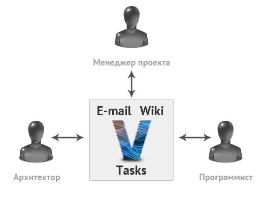 Volna заменяет базу знаний, почту и систему задач