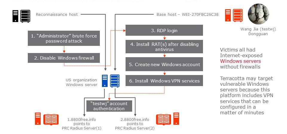 Схема взлома сервера