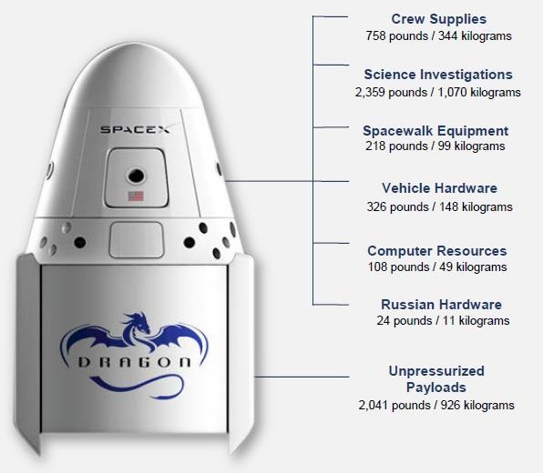 SpaceX успешно подвела к МКС корабль Dragon с 2647кг груза