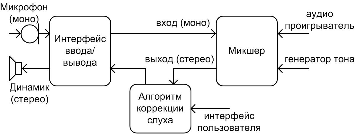 Приложением «Petralex слуховой