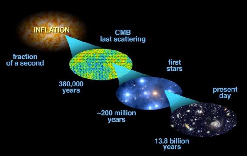 большой взрыв и возраст вселенной