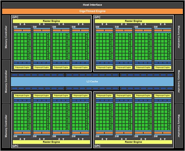 В настольных компьютерах GPU могут вмещать 512 «ядер» и больше