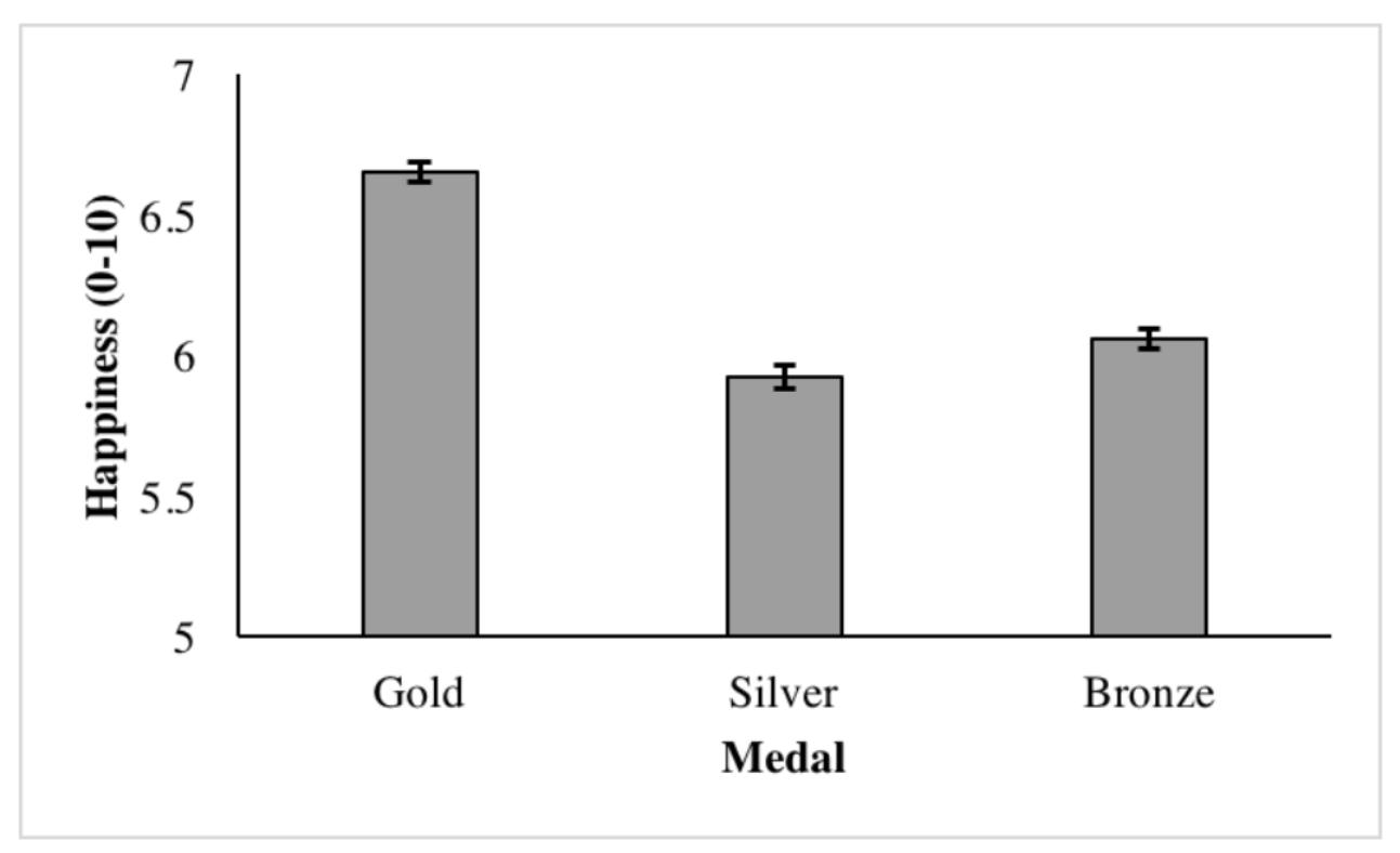 Бронза лучше серебра, или как альтернативные варианты влияют на счастье спортсмена