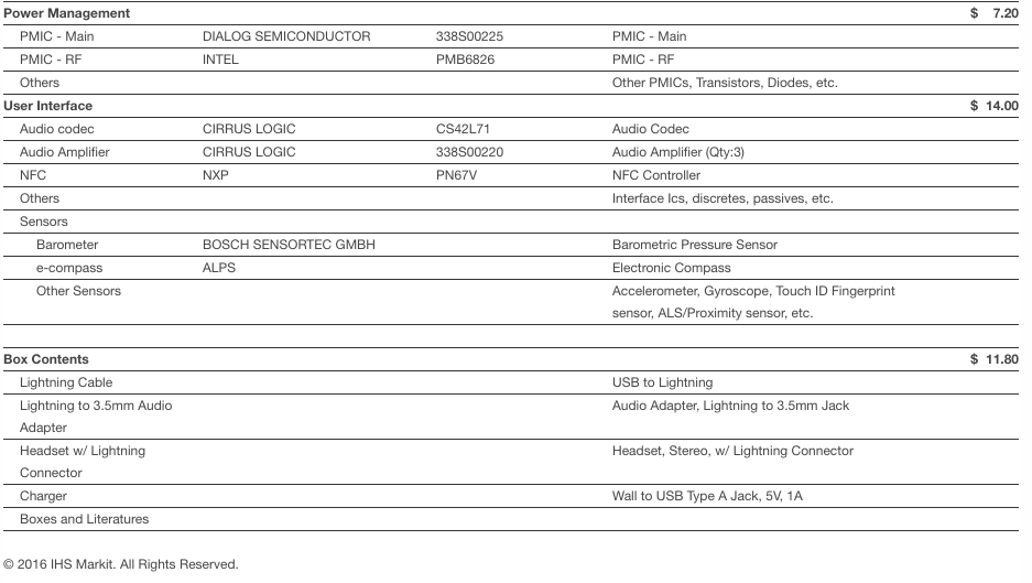 Себестоимость компонентов iPhone 7 оценили в 219долларов