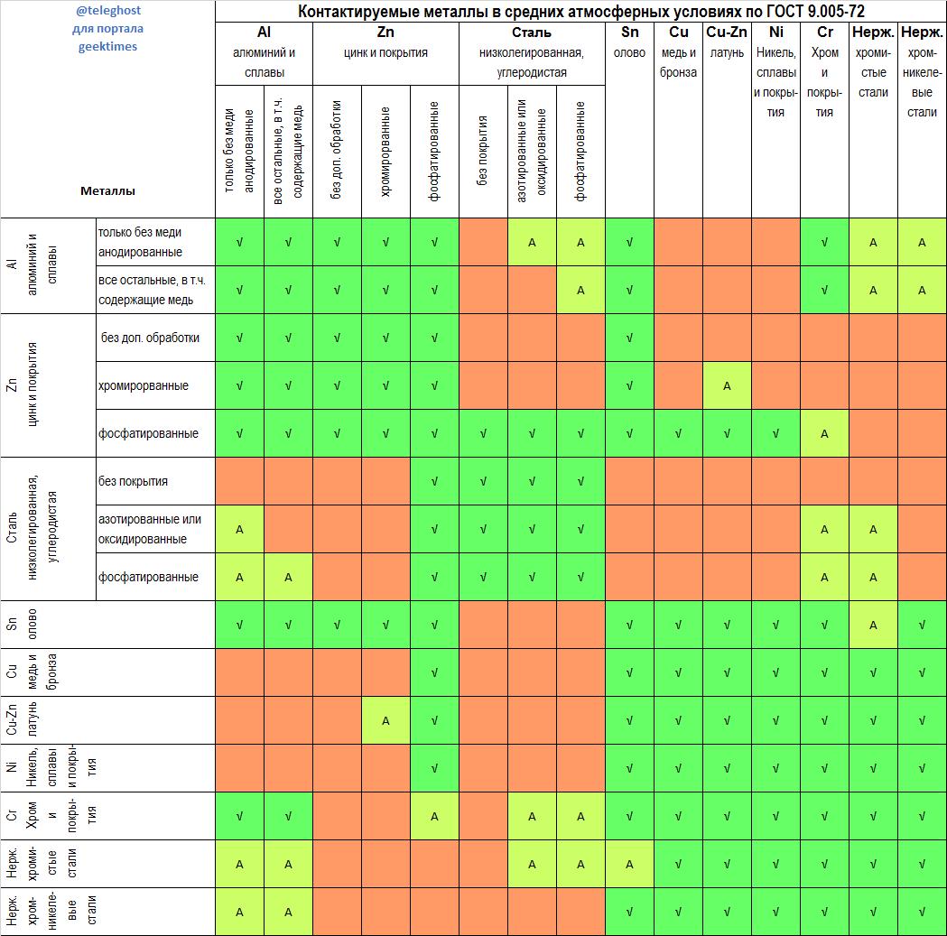 допустимые и недопустимые контакты металлов в средних атмосферных условиях по ГОСТ 9.005-72